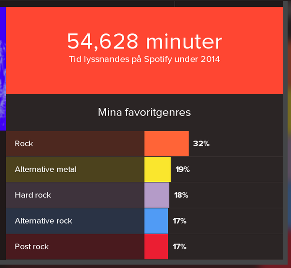 2014SpotifyMusic